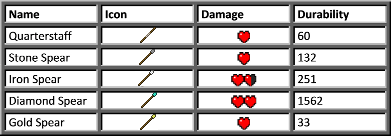 Копье для MineCraft