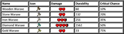 Боевой топор для MineCraft